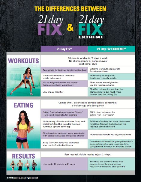 Difference Between 21 Day Fix and 21 Day Fix Extreme #21DFExtreme
