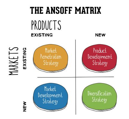 Business marketing analysis tools