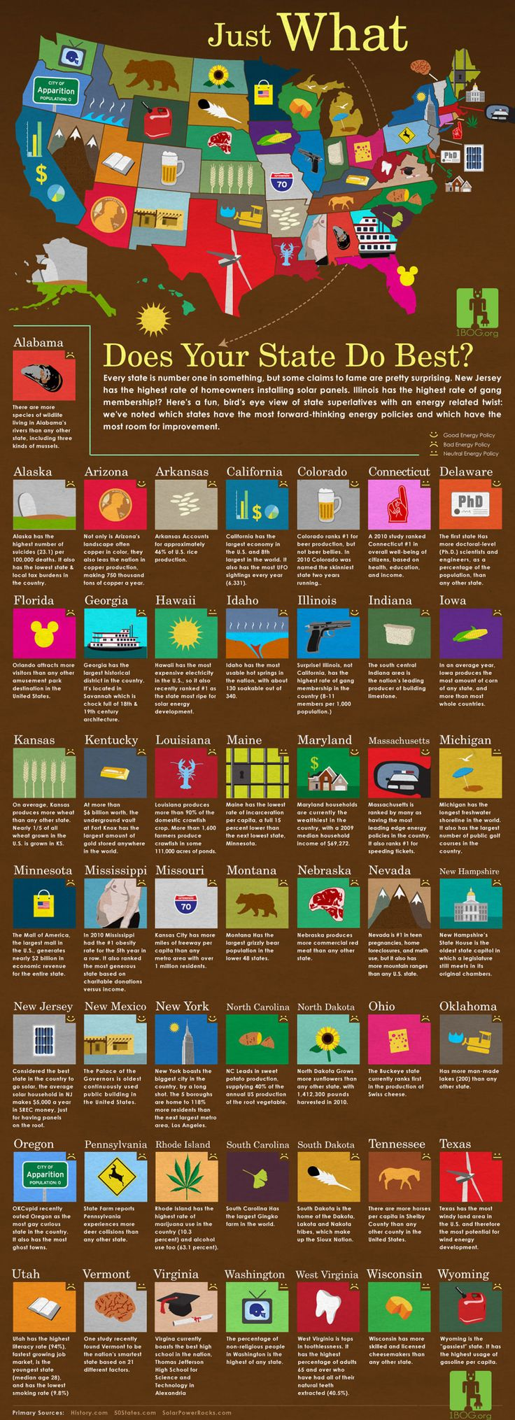 Column Five infographics - great resource for inspiration----> I'm not American but I thought this was cool