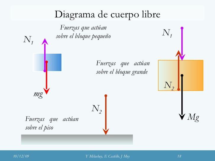 Diagrama De Cuerpo Libre N 2 Fuerzas Que Act U00faan Sobre El Bloque Peque U00f1o Fuerzas Que Act U00faan Sobre