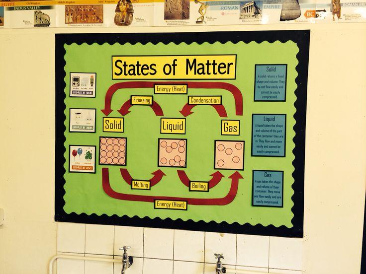 States of matter display