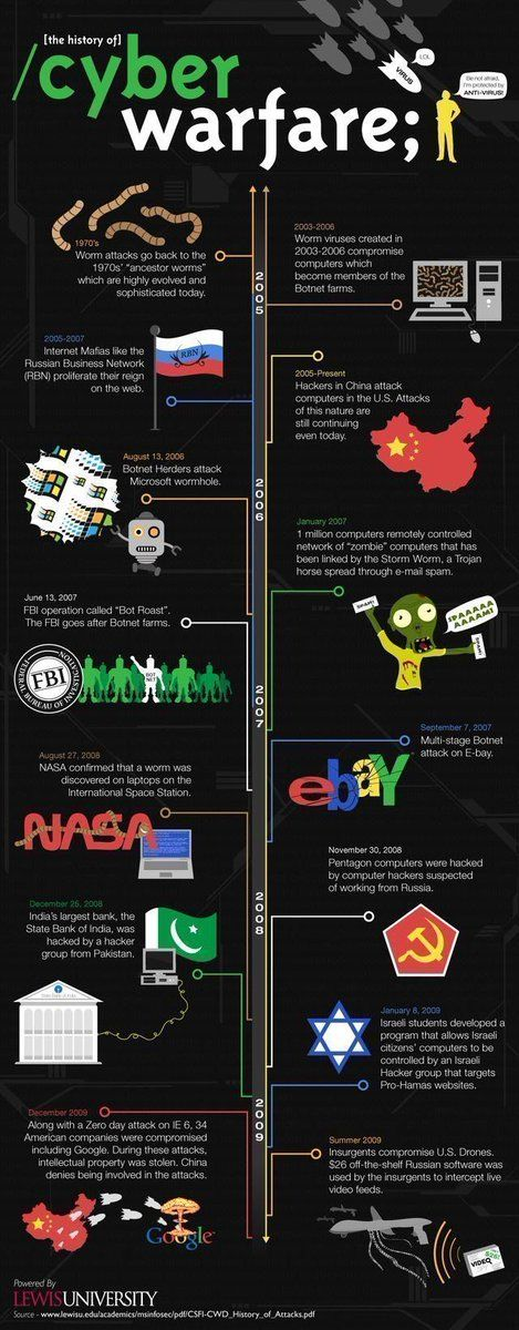 What is the History of #CyberWarfare?  #Cybersecurity #Cybercrime #Firewall #Hackers #Ransomware #infosec #DataSec #IoT #StartUp #BigData pic.twitter.com/ybRjeW5K8W