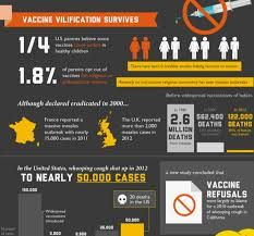 Bilderesultat for updated infographics about vaccines