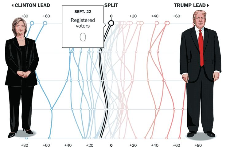 Poll: Clinton, Trump in virtual dead heat on eve of first debate https://www.washingtonpost.com/politics/poll-clinton-trump-in-virtual-dead-heat-on-eve-of-first-debate/2016/09/24/b99c95de-81cb-11e6-8327-f141a7beb626_story.html?wpisrc=nl_rainbow