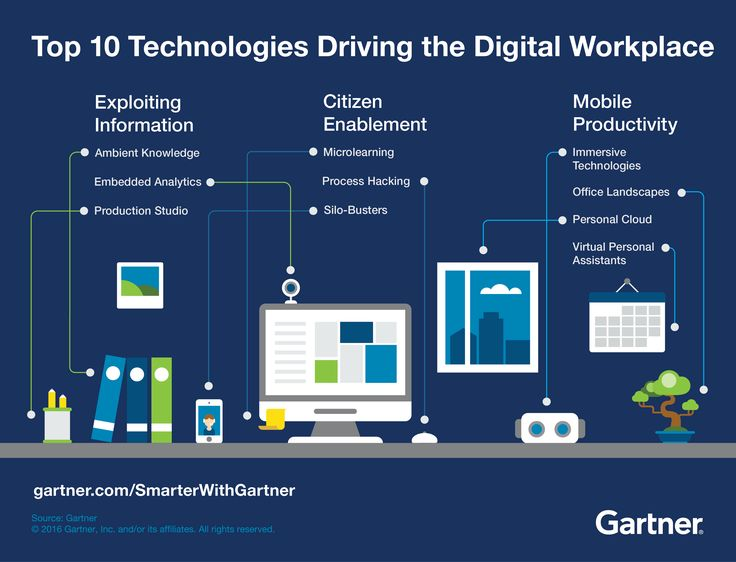 29 best Digital Workplace   Workspace images on Pinterest Office - fresh gartner certificate templates