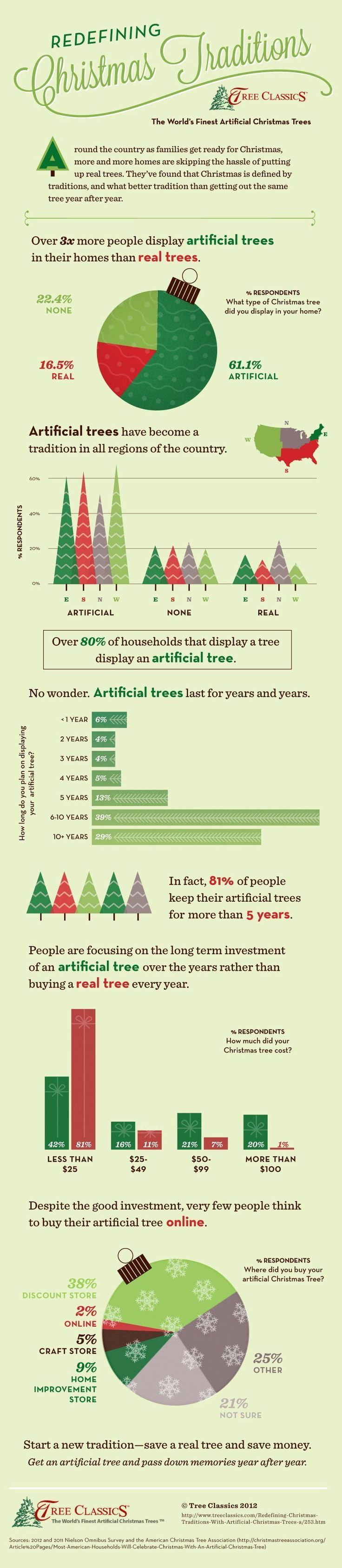 Christmas traditions are continually refined over time and the passing of many generations. An increasing among of families are skipping the tradition of putting up a real tree during this holiday season and going for an artificial tree. More than three times the amount of people display artificial trees versus real trees. All regions throughout #christmasinfographic