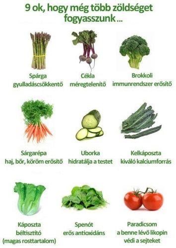 zöldésgek