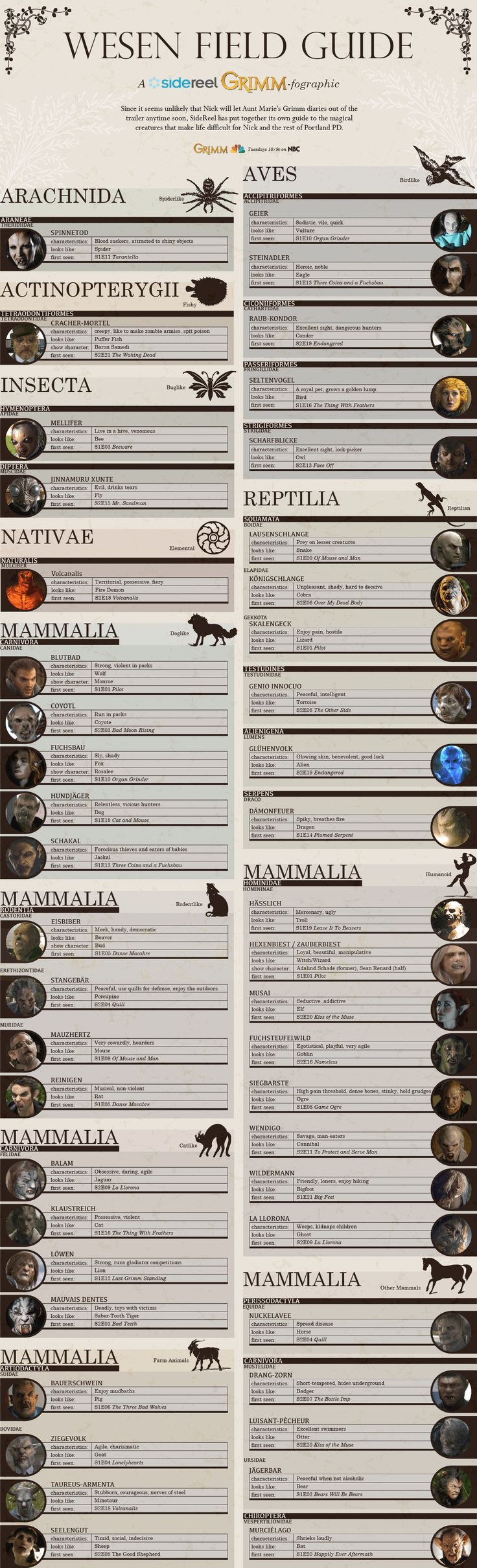 SideReel's Grimm-fographic - The official unofficial Wesen Field Guide #grimm