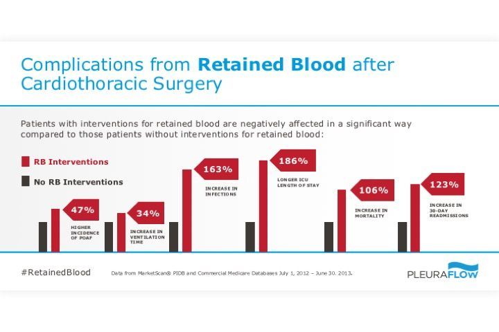 Complications from Retained Blood after Cardiothoracic Surgery