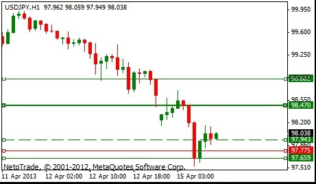 #NetoTrade USD/JPY daily signal LONG positions at with 98.4700 and 98.9900 as next targets.