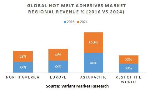 Global Hot Melt Adhesives Market is expected to reach $11.1 billion by 2024 growing at a CAGR of 6.5% from 2016 to 2024. The hot melt adhesives are thermoplastic materials that provides optimal hold by the process of melting and solidifying.