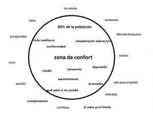 El proceso de coaching para el desarrollo de competencias
