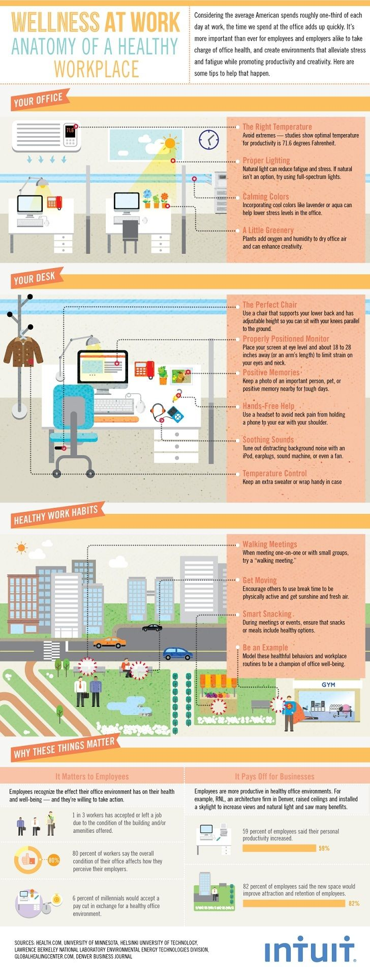 Anatomy of a Healthy Workplace (Infographic)