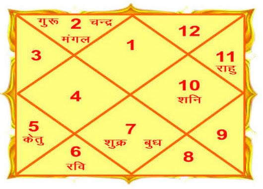 vedic horoscope based on date of birth