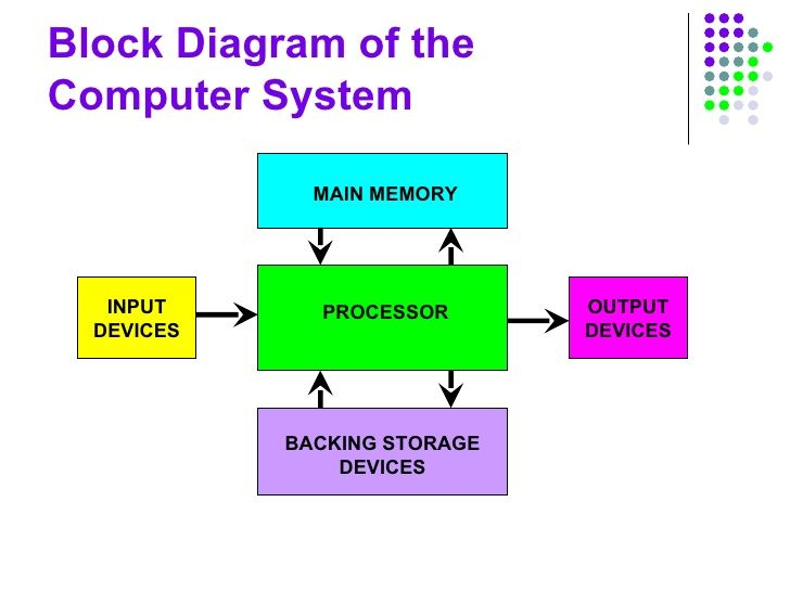 Basic Diagram Of Computer System Google Search Computer System Output Device Storage Devices