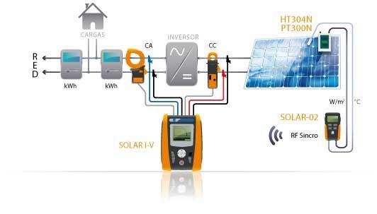 SOLAR IV, Comprobación del rendimiento de las instalaciones fotovoltaicas monofásicas desde el inversor tanto la parte de corriente alterna como la parte de corriente continua