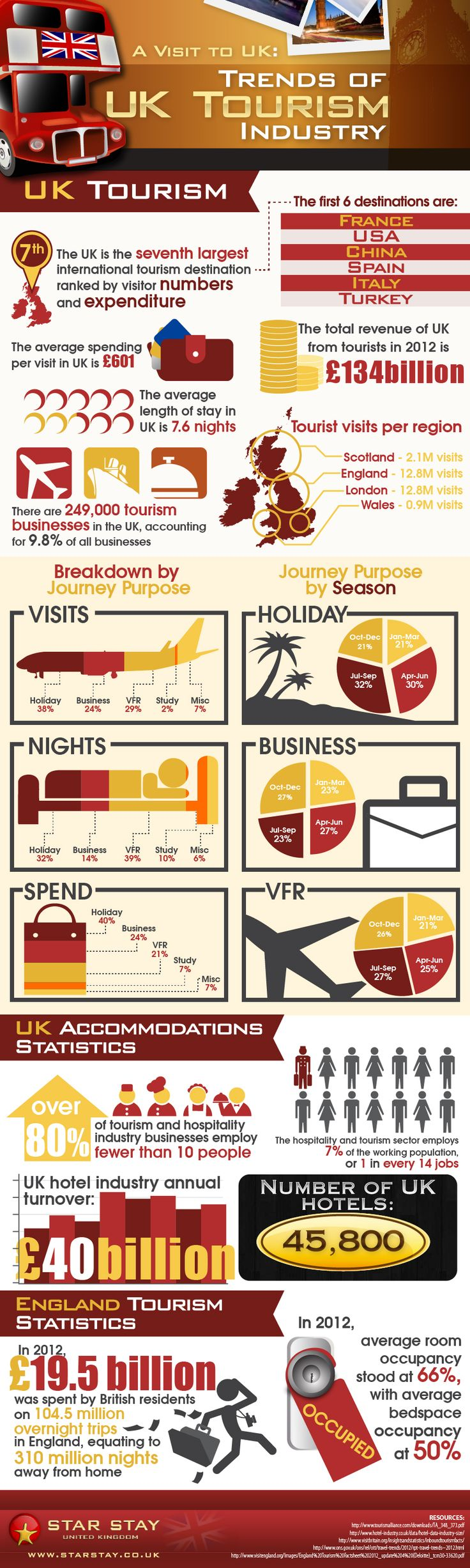 A Visit to UK: Trend of UK Tourism Industry   #Infographic #UK #Tourism #Travel