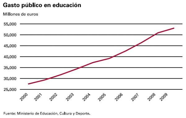 Gasto público en Educación en España / Public Spending in Education in Spain