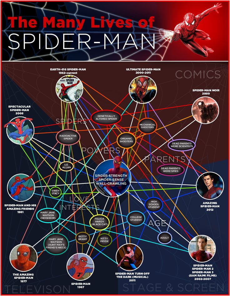 Sci-Fi Infographics | Spider-Man 101: The Tangled Web Of His Loves, Powers AndMore