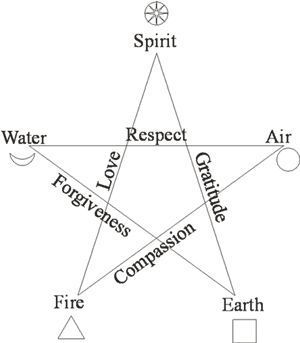 Elemental Pentagram