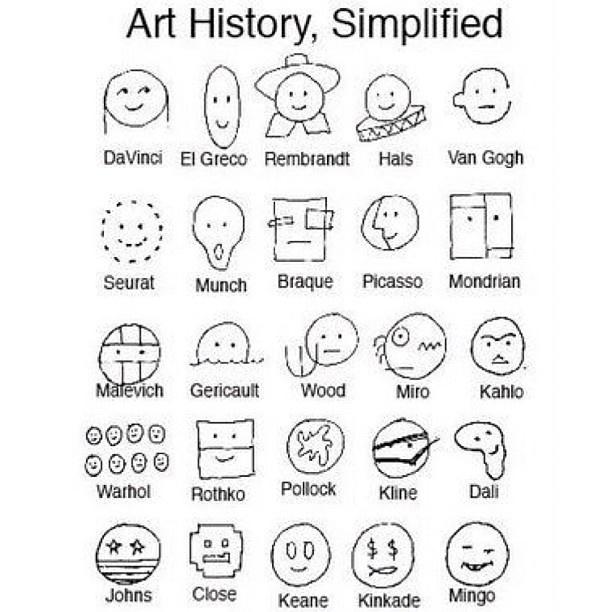 Art History a la Smiley Face
