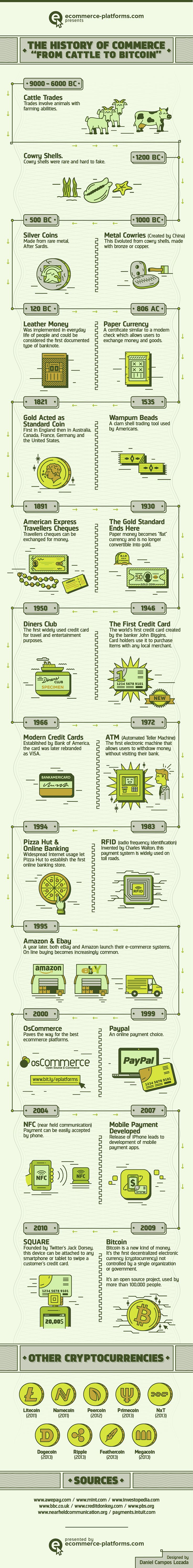 History of Commerce: From Cattle to Bitcoin