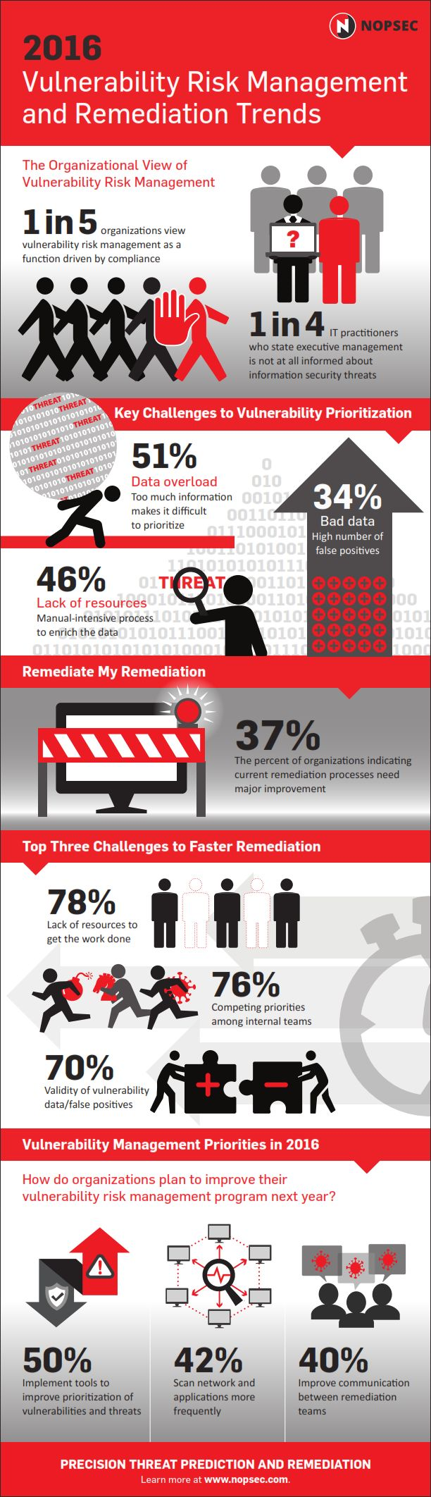2016 Outlook: Vulnerability Risk Management and Remediation Trends »