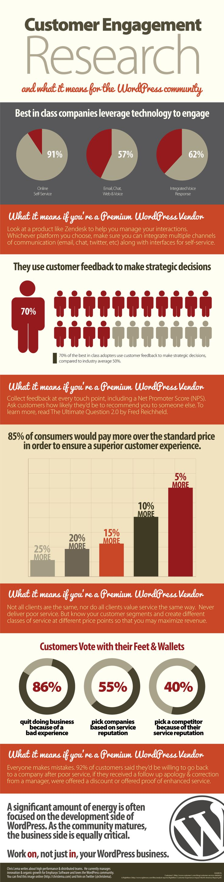 34 best just great blog posts images on pinterest inbound the research on customer engagement is in and the benefit of having it is that wordpress companies can leverage it to think about how theyre working fandeluxe Choice Image