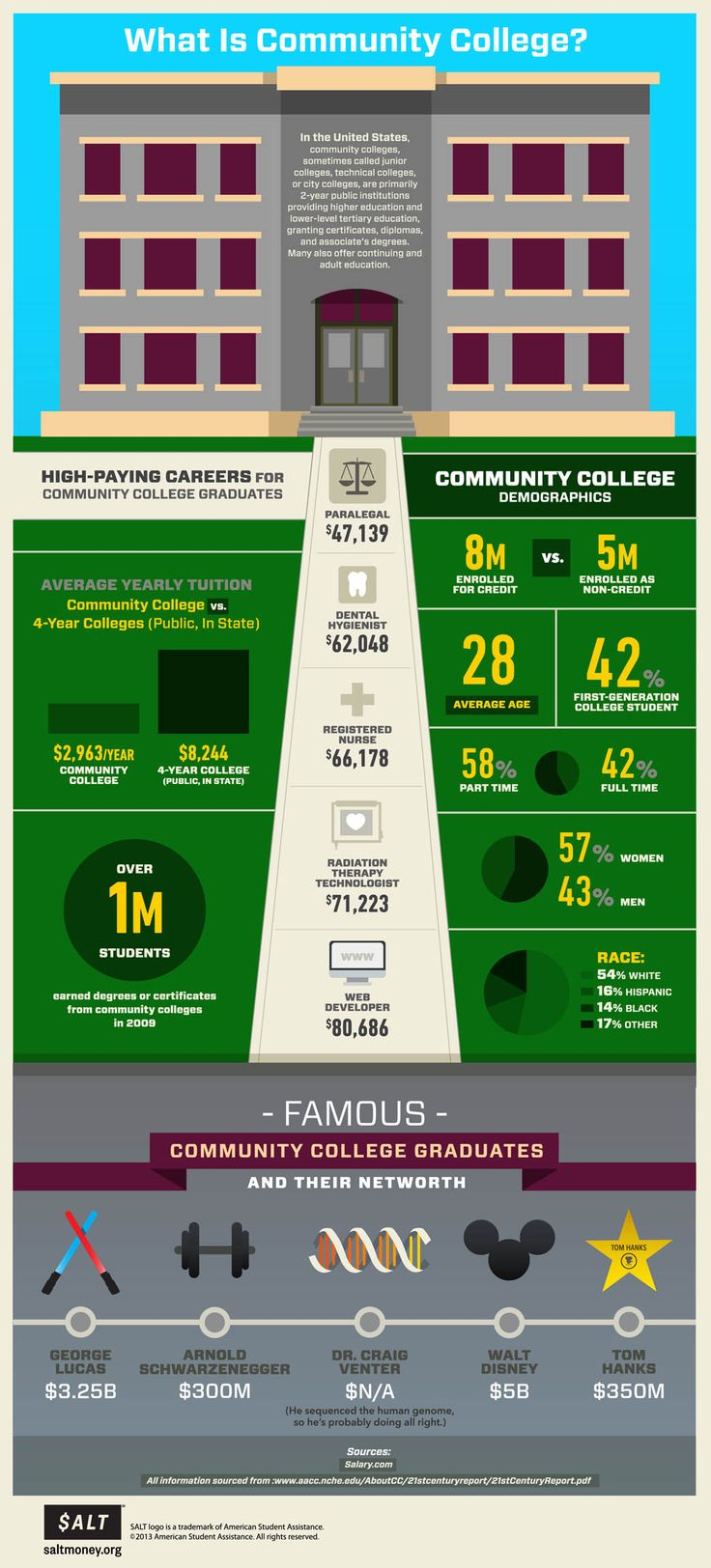 Things You May Not Know About Community College | Infographic