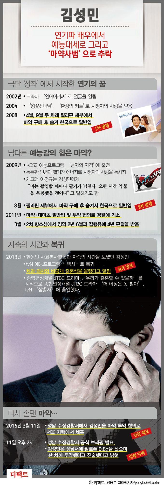 [TF히스토리] '또 마약' 김성민, 그의 파란만장 인생 / 인포그래픽 그래픽뉴스