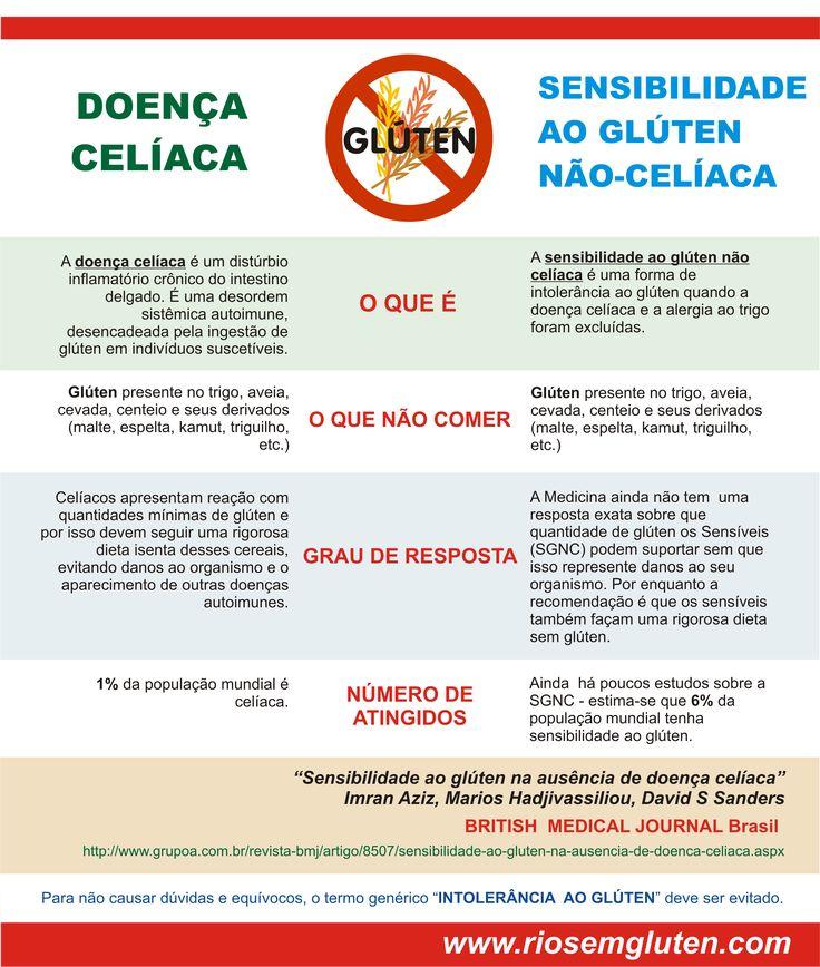 Você sabe o que é sensibilidade ao glúten não-celíaca? Conheça suas características e diferenças da doença celíaca.  Fique por dentro de mais dicas de saúde e alimentação sem glúten no nosso Instagram.   Acesse: https://www.instagram.com/emporioecco/