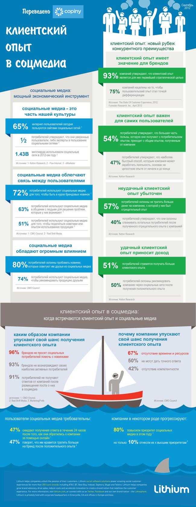 Инфографика: клиентский опыт в соцмедиа