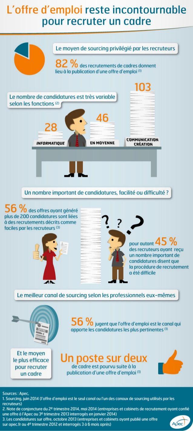 Infographie Apec - L'offre d'emploi reste incontournable pour recruter un cadre