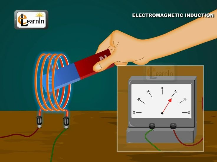Physics - Understanding Electromagnetic induction (EMI) and electromagne...
