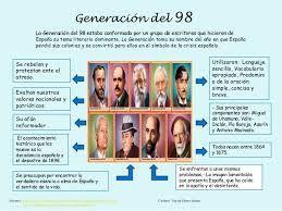 Resultado de imagen de autores generacion del 98