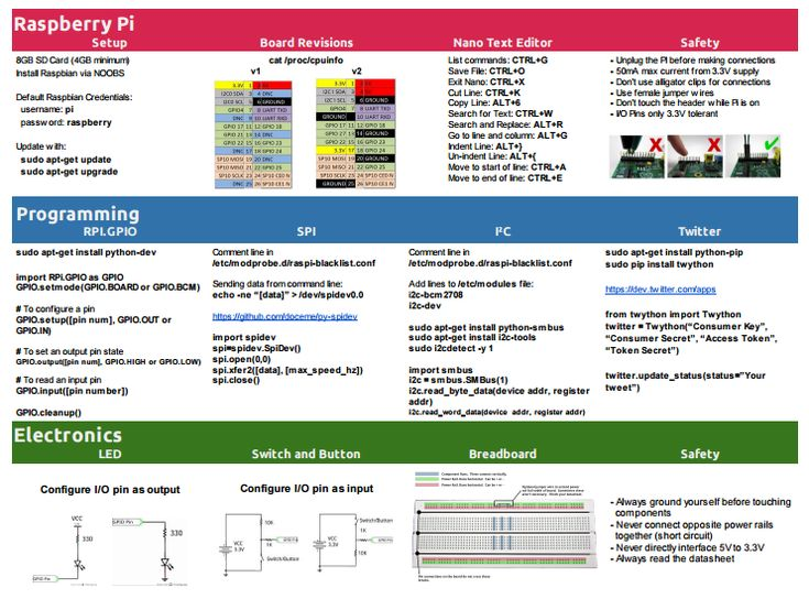 Raspberry pi cheatsheet via cheat sheets arduino