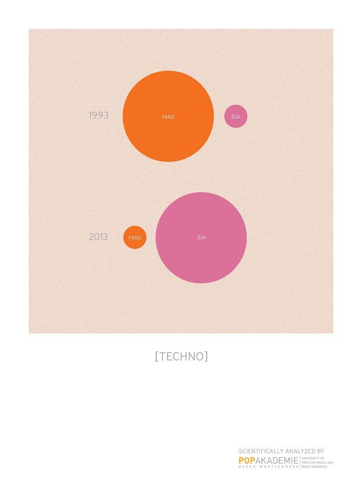 ¿Cómo mezclar #diseño, #música y #ciencia en gráficas? La Pop Akademie de Württemberg lo ha hecho así de original. Te lo contamos en el siguiente post aldeavillana.com