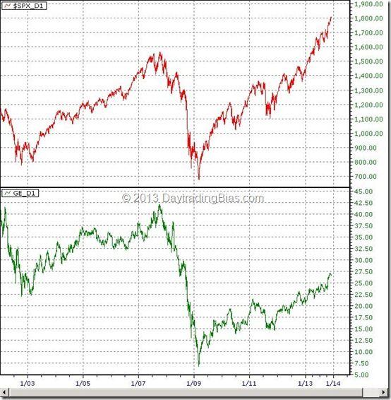 GE vs. S&P500