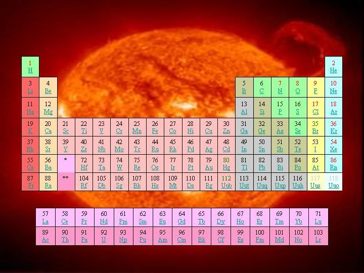 The Periodic Table Is A Very Important Piece Of Chemistry As It Lets You  See All The Elements And Their Respective Information.