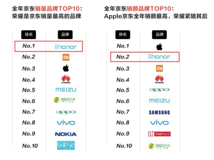 Huawei e Honor somam e seguem na China