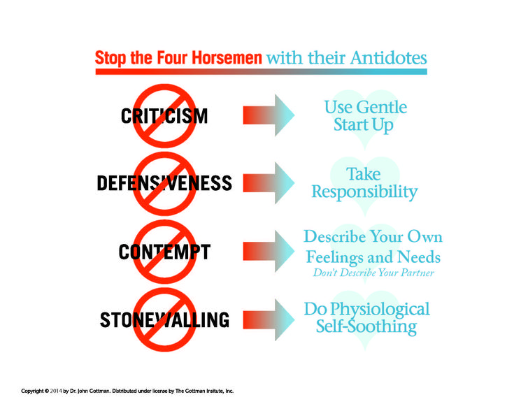 Repair Checklist & the 4 Horsemen of the Apocalypse | The Gottman InstituteThe Gottman Institute