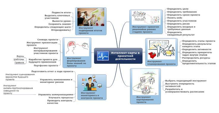 Как майнд-менеджмент помогает управлять проектами? В этой карте перечислены способы использования интеллект-карт в проектной деятельности.