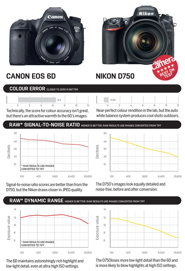 17 best High End DSLR Cameras Available on Amazon India images by ...