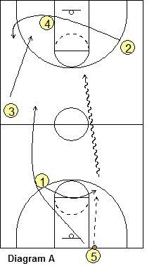 #Basketball Offense - Grinnell Offense - Coach's Clipboard