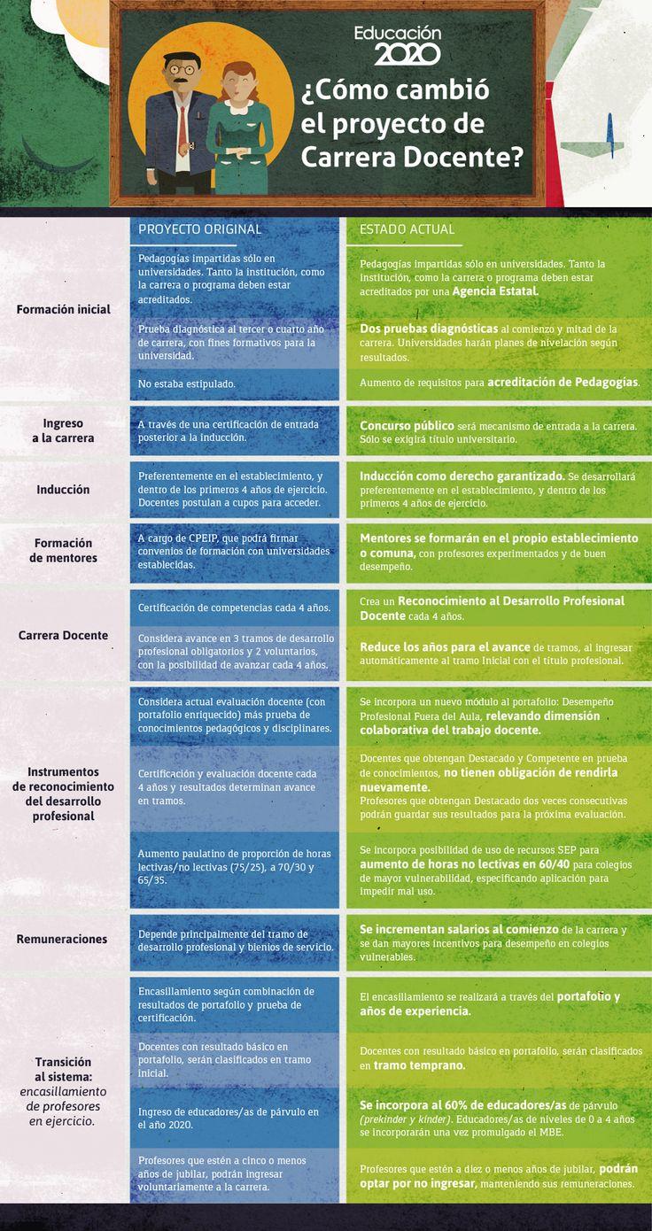 Los cambios que sufrió el proyecto original de Carrera Docente y su estado actual en el Congreso.