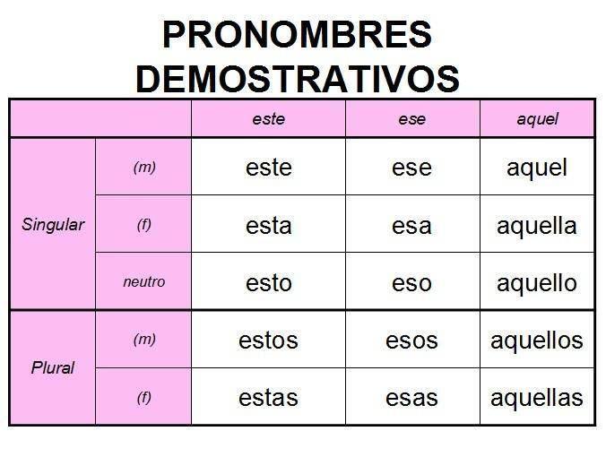 Demonstrative Adjectives Los Adjetivos Demonstrati on Near And Far Worksheet