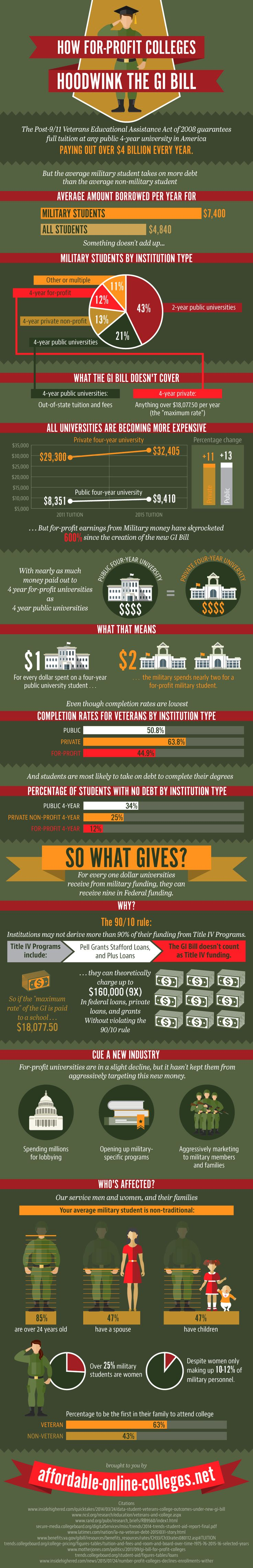 How For-Profit Colleges Hoodwink the GI Bill How For-Profit Colleges Hoodwink the GI Bill