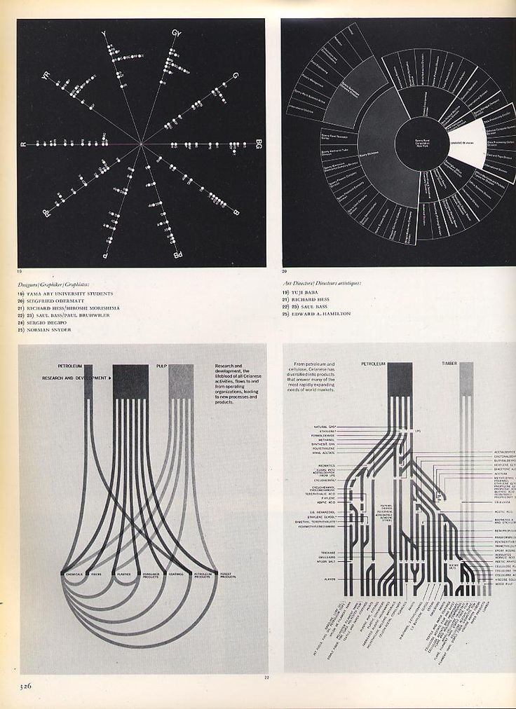 631 best DATA VISUALIZATION images on Pinterest | Infographic, Info ...