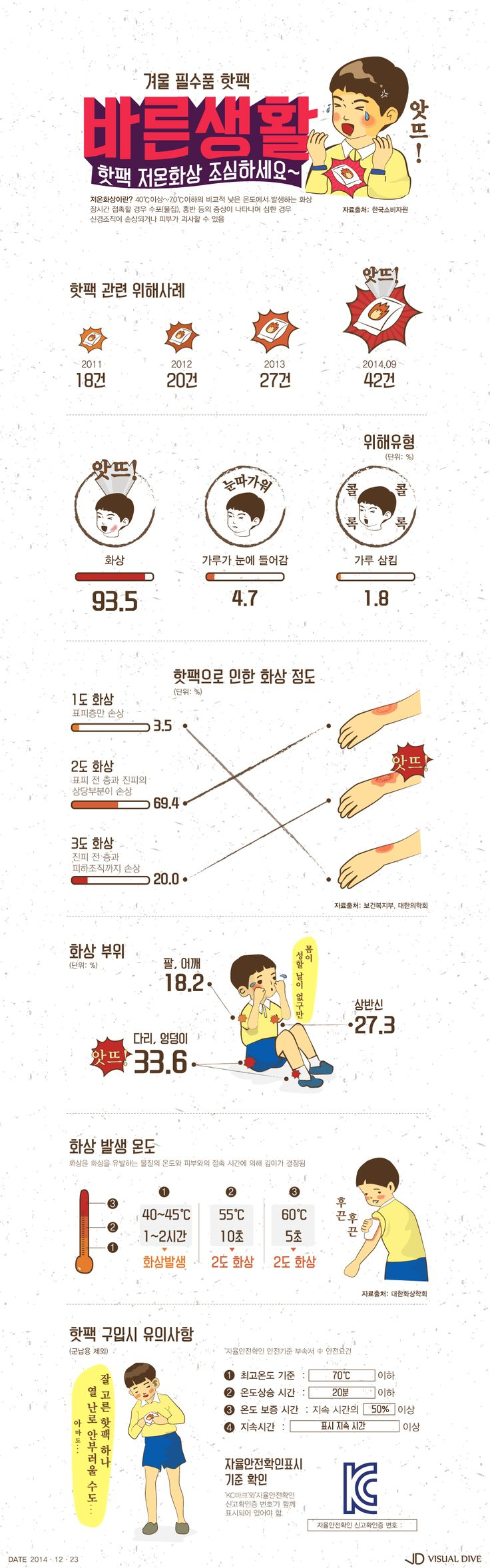 '핫팩' 화상 피해, 매년 늘어…구입 시 유의사항 필독! [인포그래픽] #Hotpack / #Infographic ⓒ 비주얼다이브 무단 복사·전재·재배포 금지