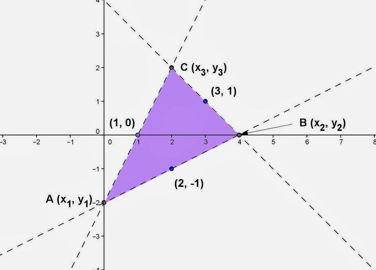 Topic for January 20, 2014: Getting the coordinates of the vertices of a triangle if the midpoints of the sides are given. Please visit the website to see the details. Thanks and have a nice day to everyone. If you have any questions, please send me an e-mail.